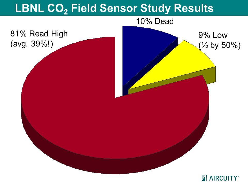 LBNL CO 2 Field Sensor Study Results 10% Dead 81% Read High (avg. 39%!) 9% Low (½ by 50%)
