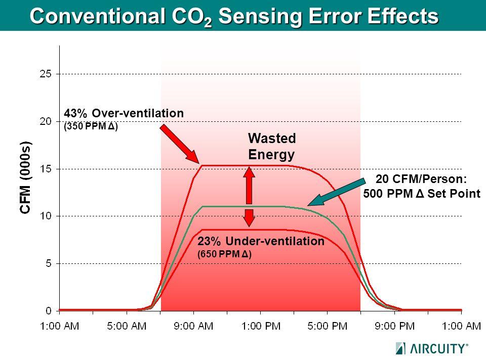 Conventional CO 2 Sensing Error Effects 23% Under-ventilation (650 PPM Δ) 20 CFM/Person: 500 PPM Δ Set Point 43% Over-ventilation (350 PPM Δ) Wasted E
