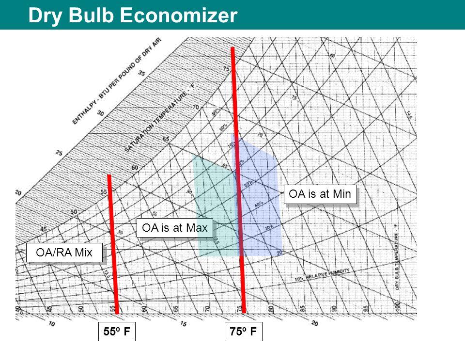 Dry Bulb Economizer 55º F75º F OA is at Min OA is at Max OA/RA Mix