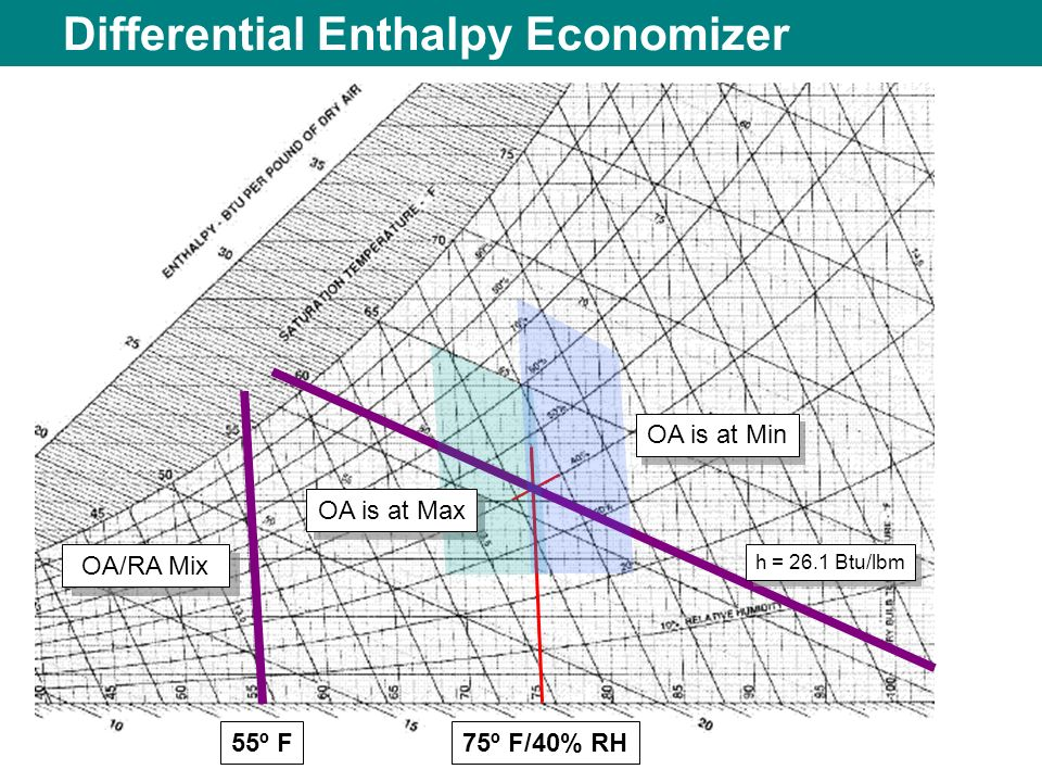 Differential Enthalpy Economizer 55º F OA is at Min OA/RA Mix h = 26.1 Btu/lbm 75º F/40% RH OA is at Max