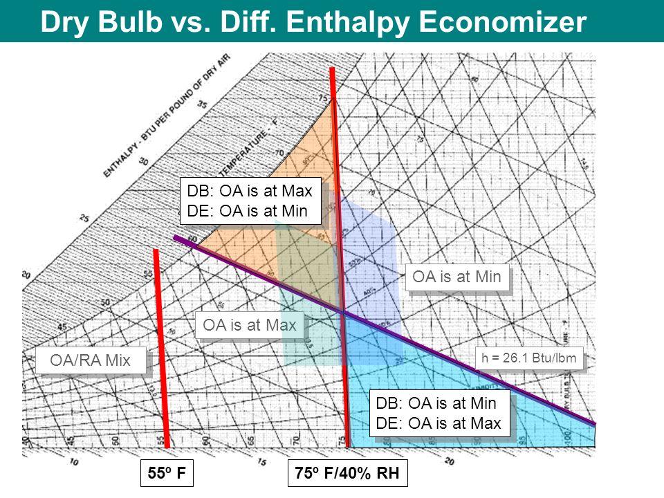 Dry Bulb vs. Diff. Enthalpy Economizer 55º F OA/RA Mix 75º F/40% RH OA is at Min OA is at Max DB: OA is at Max DE: OA is at Min DB: OA is at Min DE: O