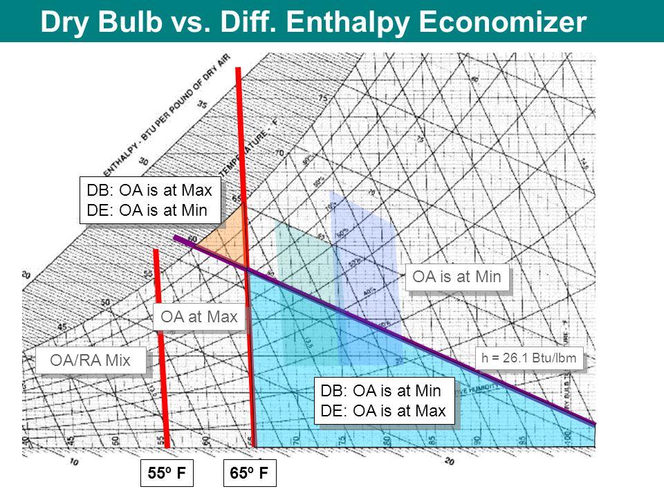 Dry Bulb vs. Diff. Enthalpy Economizer 55º F OA/RA Mix 65º F OA is at Min OA at Max DB: OA is at Max DE: OA is at Min DB: OA is at Min DE: OA is at Ma