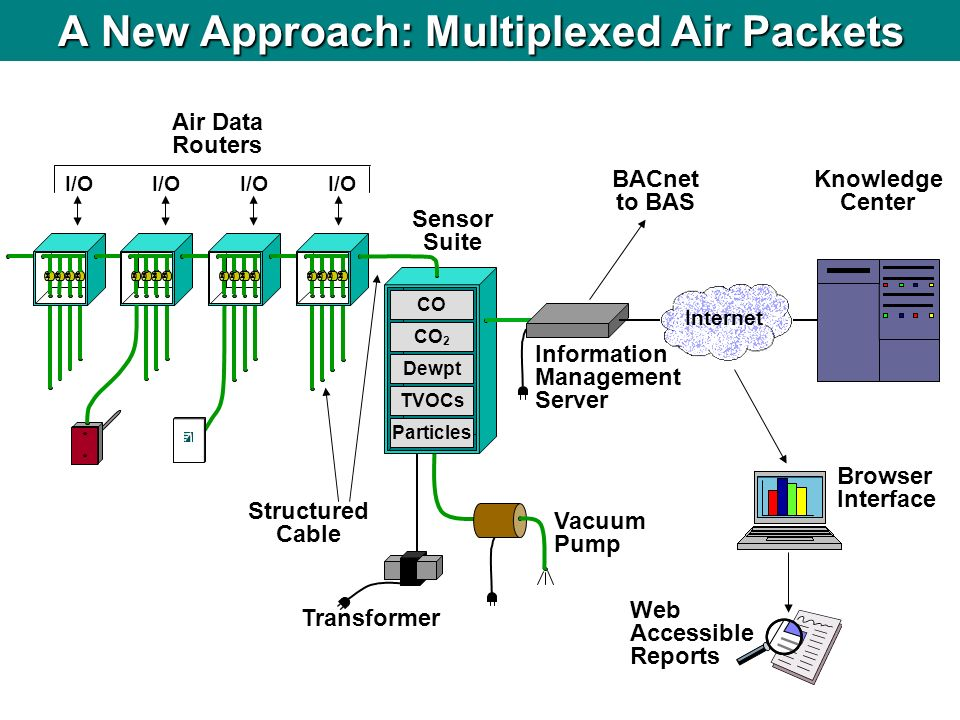 A New Approach: Multiplexed Air Packets BACnet to BAS Air Data Routers Sensor Suite Transformer Vacuum Pump Browser Interface Web Accessible Reports K
