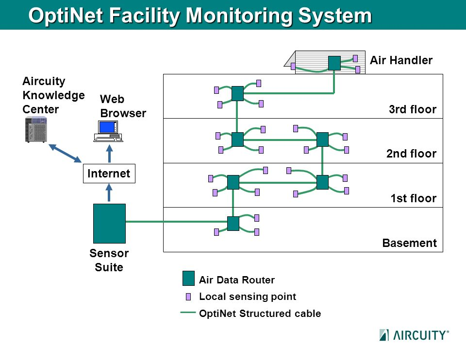OptiNet Facility Monitoring System Aircuity Knowledge Center Web Browser OptiNet Structured cable Basement 1st floor 2nd floor 3rd floor Sensor Suite
