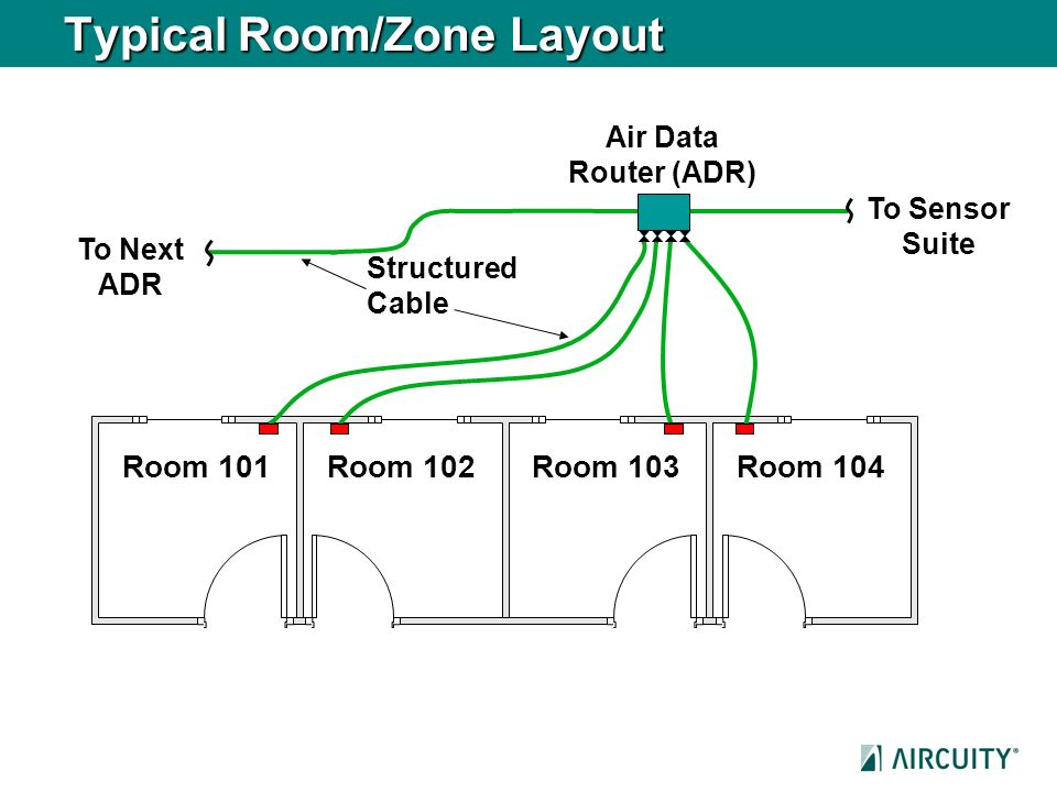 Typical Room/Zone Layout Room 101Room 102Room 103Room 104 Structured Cable Air Data Router (ADR) To Sensor Suite To Next ADR