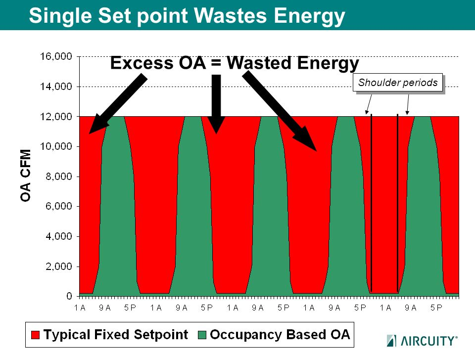 Single Set point Wastes Energy Excess OA = Wasted Energy Shoulder periods