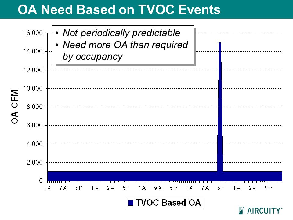 OA Need Based on TVOC Events Not periodically predictable Need more OA than required by occupancy