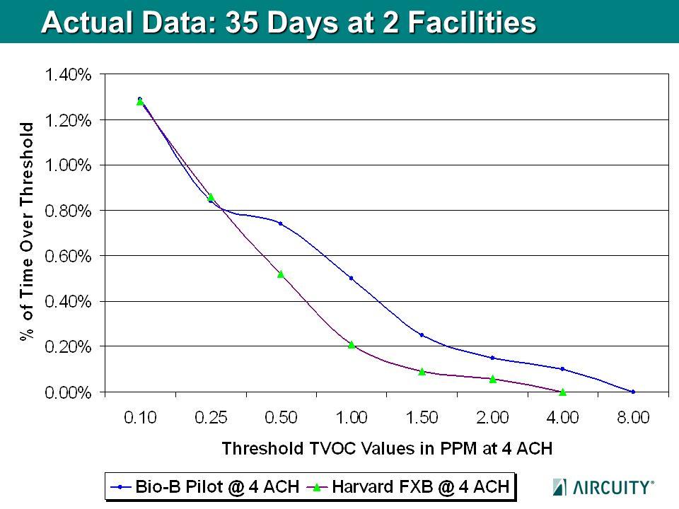 Actual Data: 35 Days at 2 Facilities