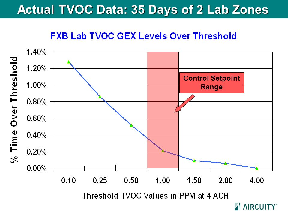 Actual TVOC Data: 35 Days of 2 Lab Zones Control Setpoint Range