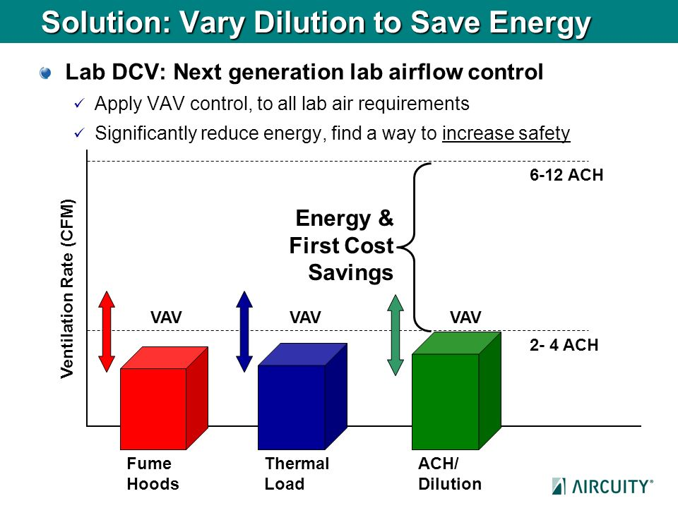 Solution: Vary Dilution to Save Energy Lab DCV: Next generation lab airflow control Apply VAV control, to all lab air requirements Significantly reduc