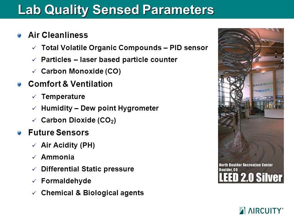 Lab Quality Sensed Parameters Air Cleanliness Total Volatile Organic Compounds – PID sensor Particles – laser based particle counter Carbon Monoxide (