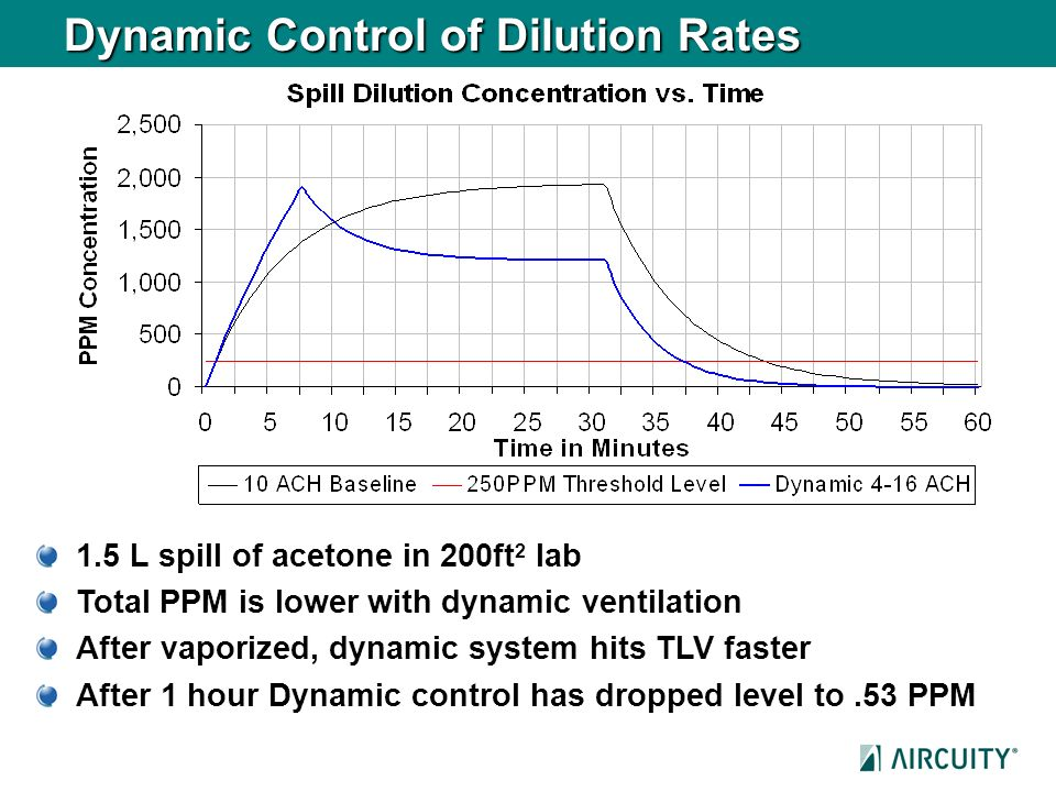 Dynamic Control of Dilution Rates 1.5 L spill of acetone in 200ft 2 lab Total PPM is lower with dynamic ventilation After vaporized, dynamic system hi
