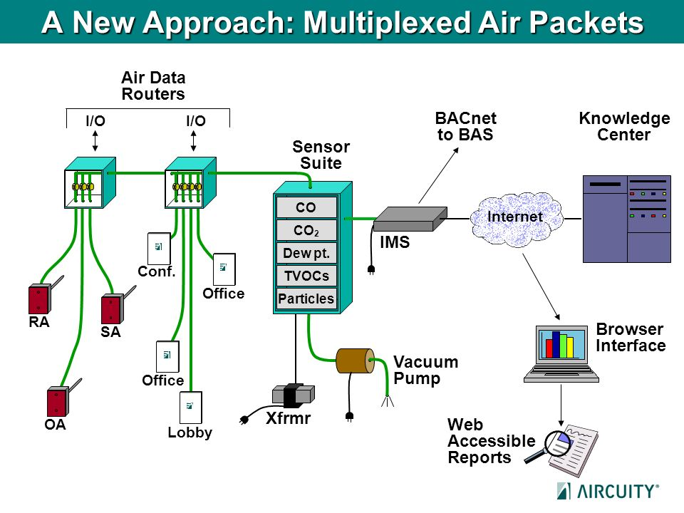 A New Approach: Multiplexed Air Packets BACnet to BAS Air Data Routers Sensor Suite Xfrmr Vacuum Pump Browser Interface Web Accessible Reports Knowled