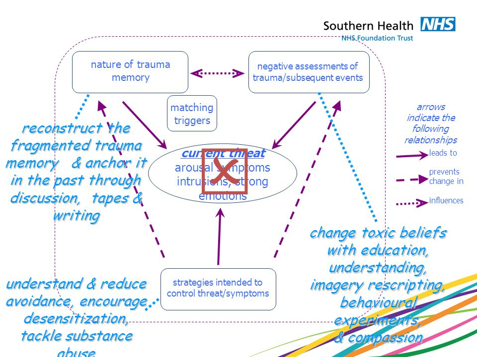 arrows indicate the following relationships leads to prevents change in influences matching triggers negative assessments of trauma/subsequent events