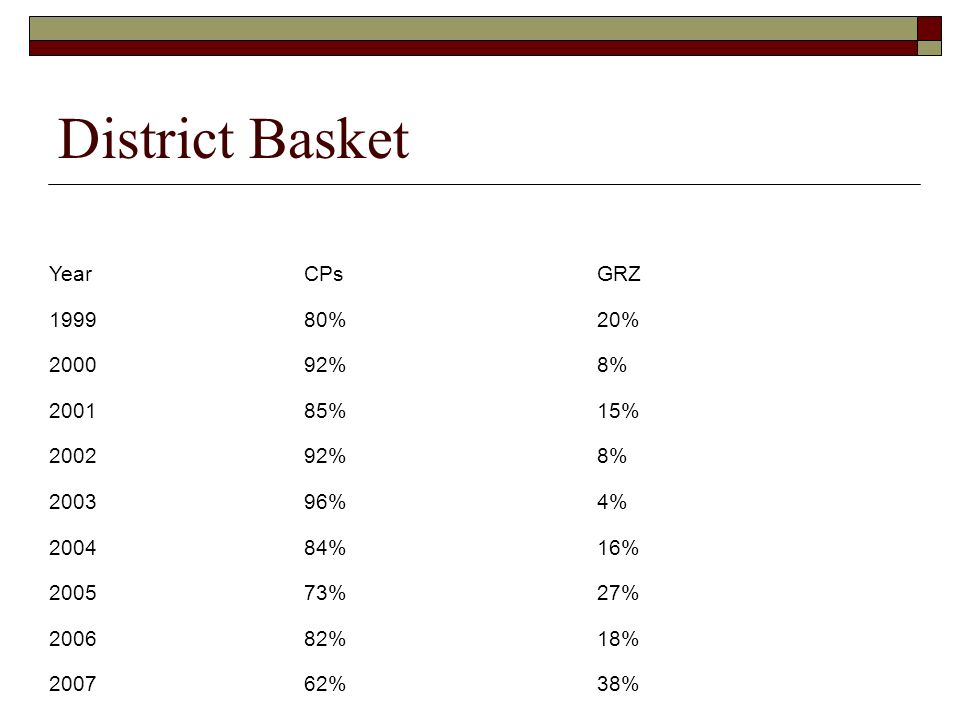 District Basket YearCPsGRZ 199980%20% 200092%8% 200185%15% 200292%8% 200396%4% 200484%16% 200573%27% 200682%18% 200762%38%