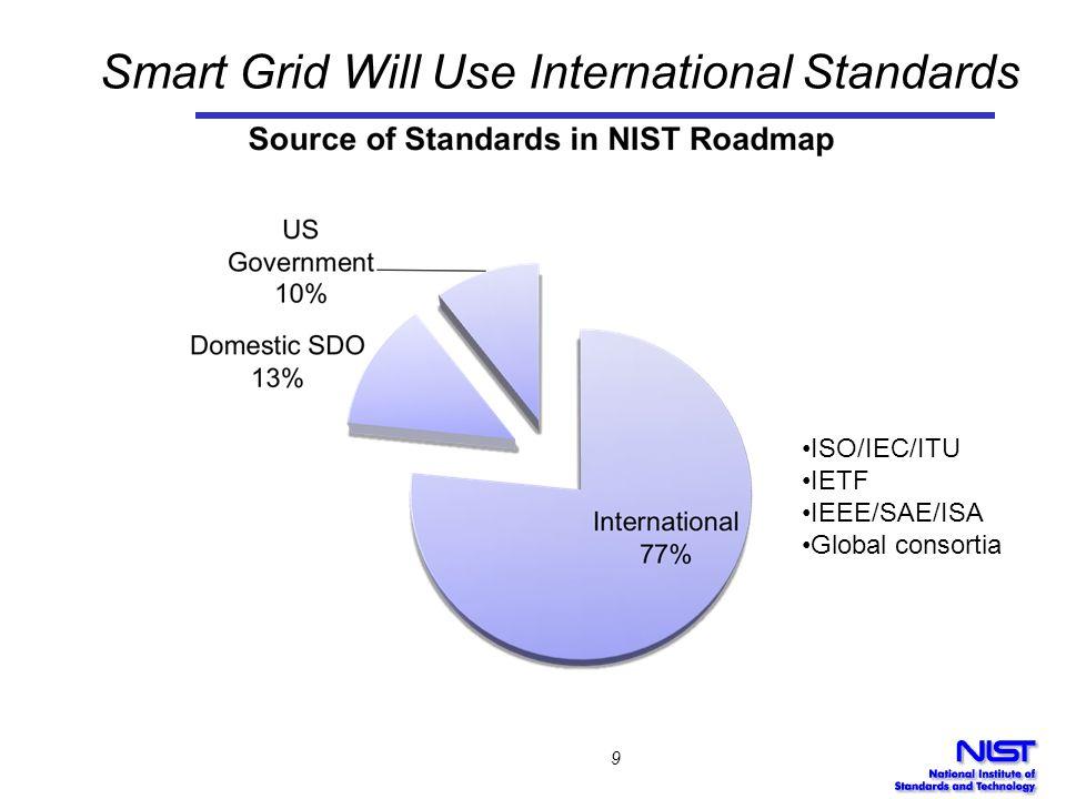 Smart Grid Will Use International Standards 9 ISO/IEC/ITU IETF IEEE/SAE/ISA Global consortia