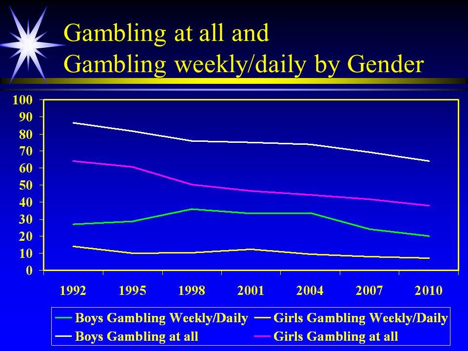 Gambling at all and Gambling weekly/daily by Gender
