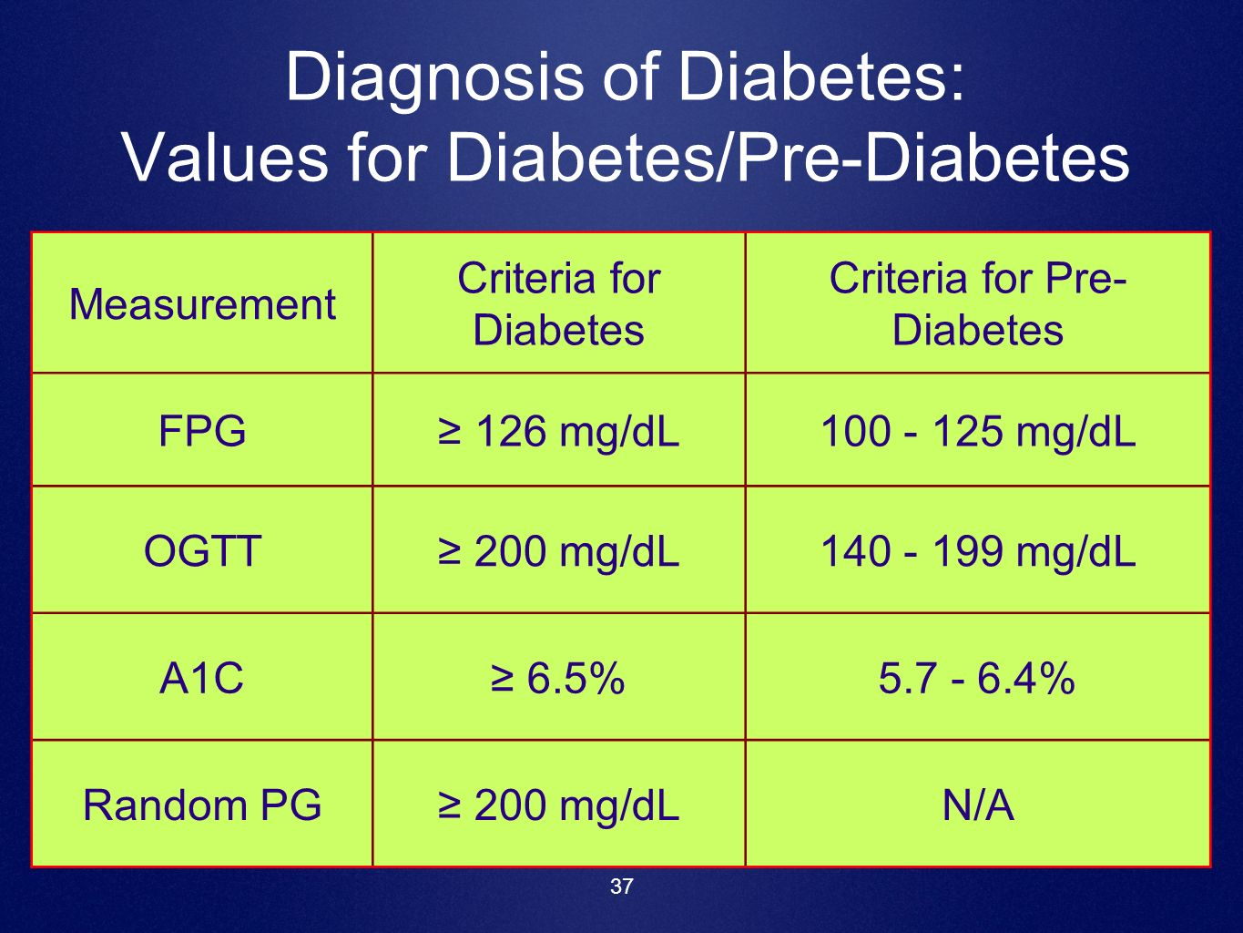 37 Diagnosis of Diabetes: Values for Diabetes/Pre-Diabetes Measurement Criteria for Diabetes Criteria for Pre- Diabetes FPG 126 mg/dL100 - 125 mg/dL O