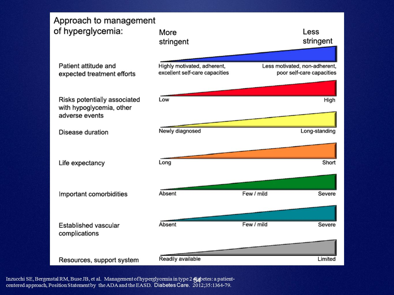 54 Inzucchi SE, Bergenstal RM, Buse JB, et al. Management of hyperglycemia in type 2 diabetes: a patient- centered approach, Position Statement by the
