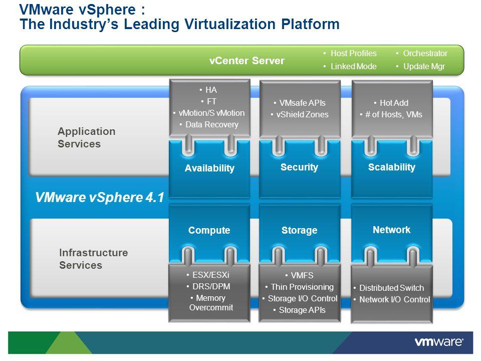 VMware vSphere : The Industrys Leading Virtualization Platform ApplicationServices InfrastructureServices Scalability VMware vSphere 4.1 Security VMsa