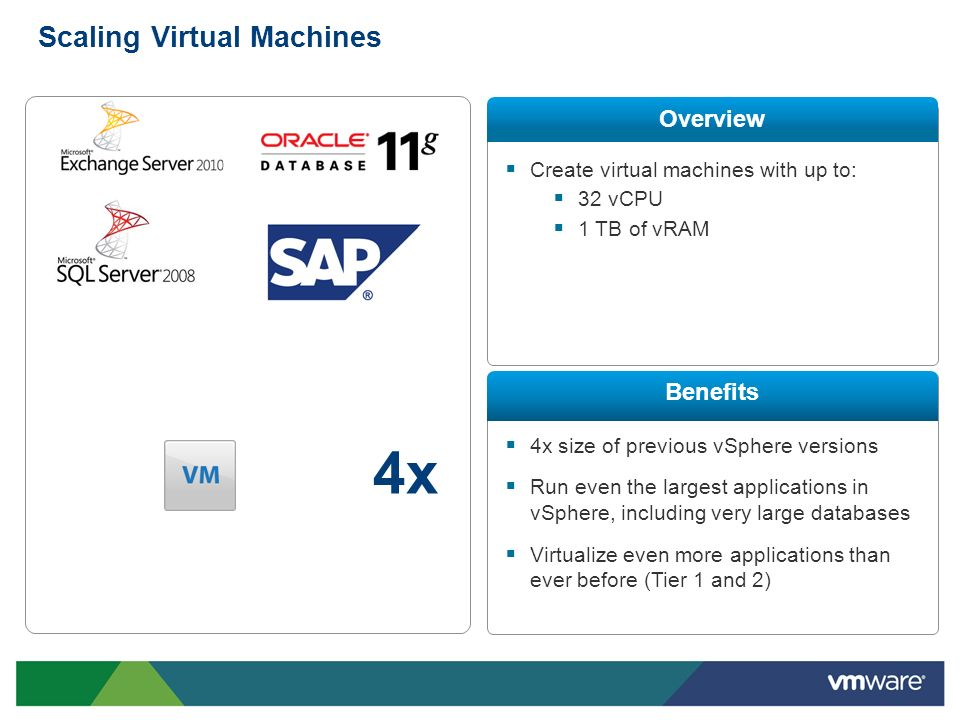 Create virtual machines with up to: 32 vCPU 1 TB of vRAM 4x size of previous vSphere versions Run even the largest applications in vSphere, including