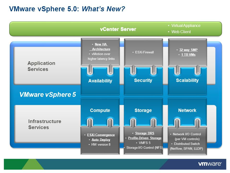VMware vSphere 5.0: Whats New? ApplicationServices InfrastructureServices Scalability VMware vSphere 5 Security ESXi Firewall 32 way SMP 1 TB VMs New