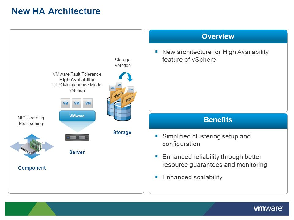 New HA Architecture NIC Teaming Multipathing VMware Fault Tolerance High Availability DRS Maintenance Mode vMotion Storage vMotion Component Server St