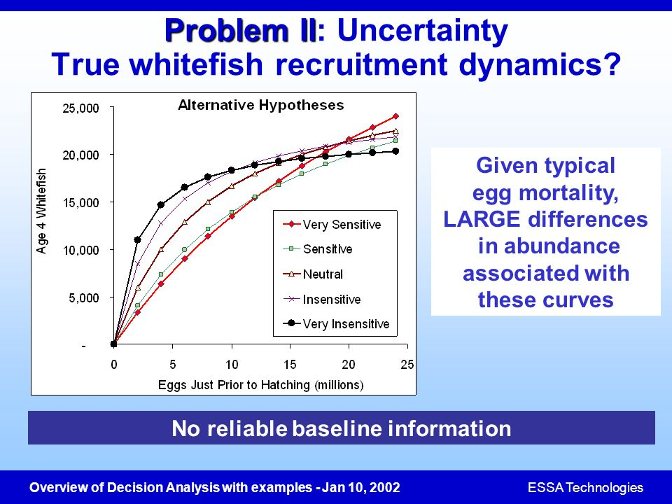 Overview of Decision Analysis with examples - Jan 10, 2002ESSA Technologies Problem II Problem II: Uncertainty True whitefish recruitment dynamics? No
