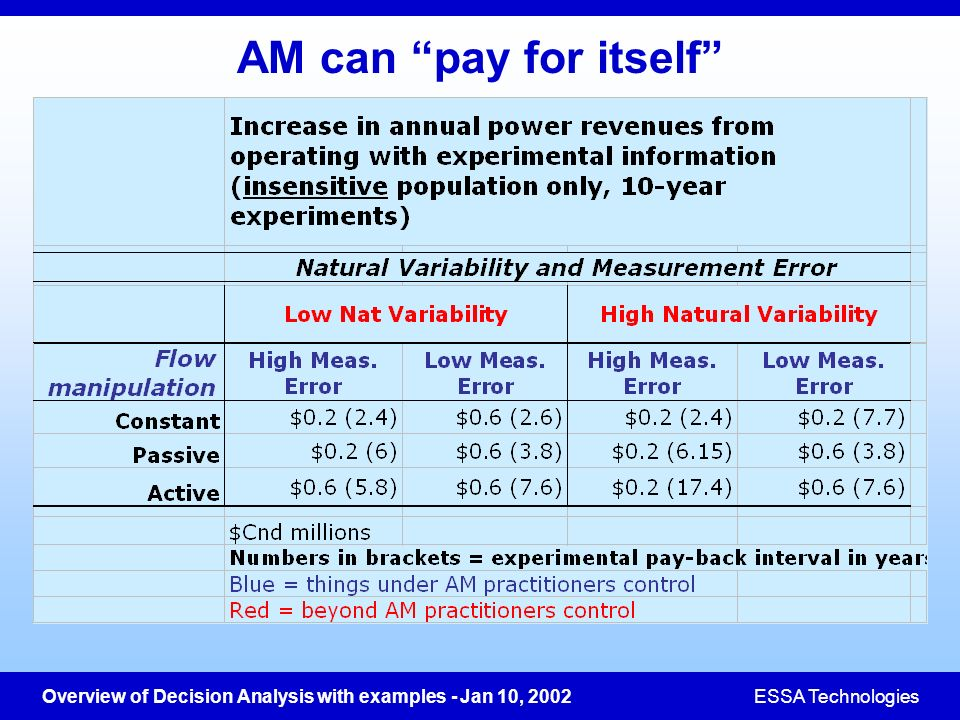 Overview of Decision Analysis with examples - Jan 10, 2002ESSA Technologies AM can pay for itself
