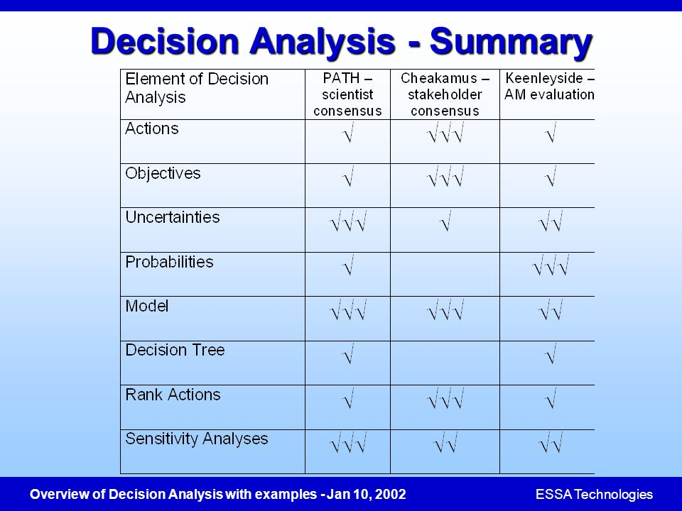 Overview of Decision Analysis with examples - Jan 10, 2002ESSA Technologies Decision Analysis - Summary