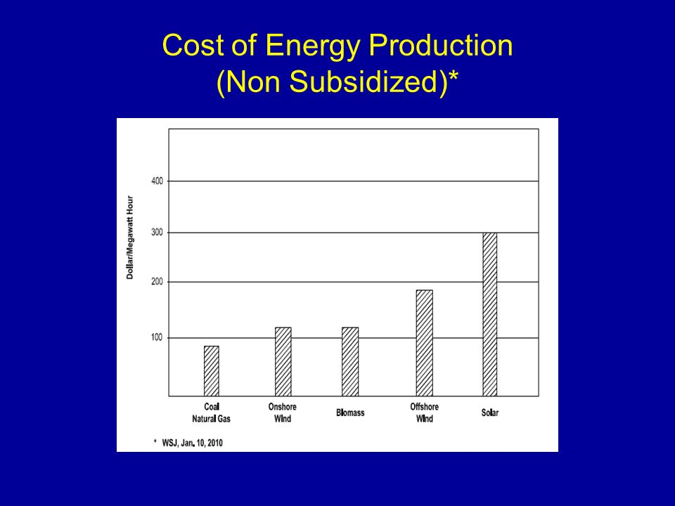 Cost of Energy Production (Non Subsidized)*