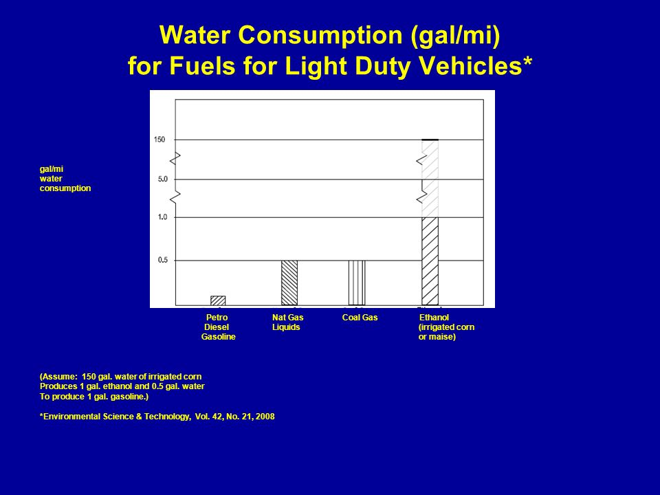 Water Consumption (gal/mi) for Fuels for Light Duty Vehicles* gal/mi water consumption Petro Nat Gas Coal Gas Ethanol Diesel Liquids (irrigated corn G