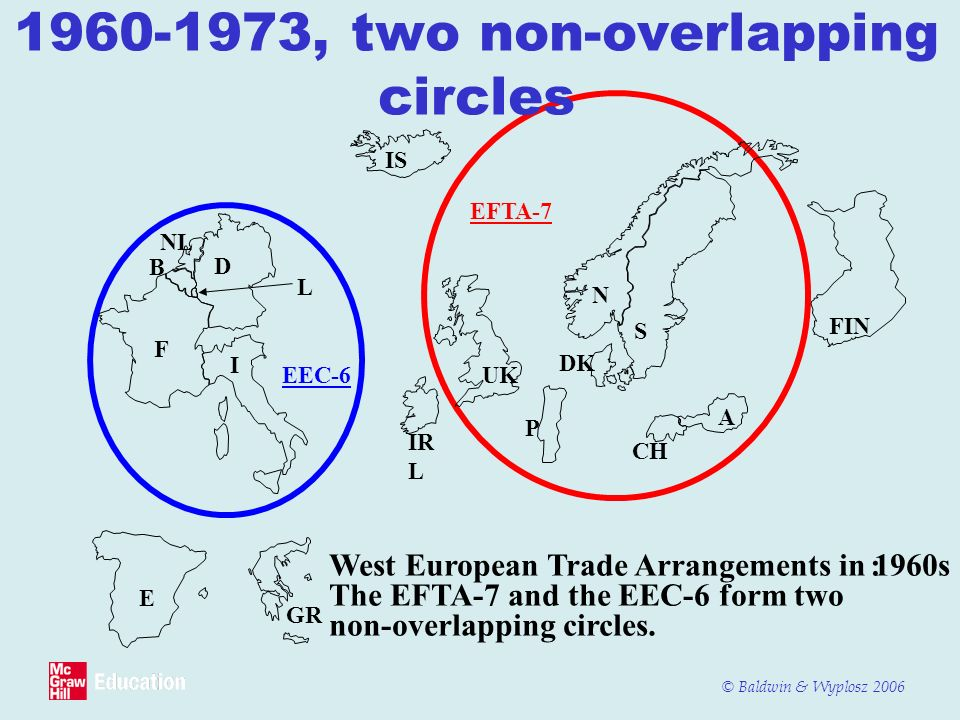 © Baldwin & Wyplosz 2006 1960-1973, two non-overlapping circles E GR IR L FIN IS EFTA-7 EEC-6 West European Trade Arrangements in 1960s: The EFTA-7 an