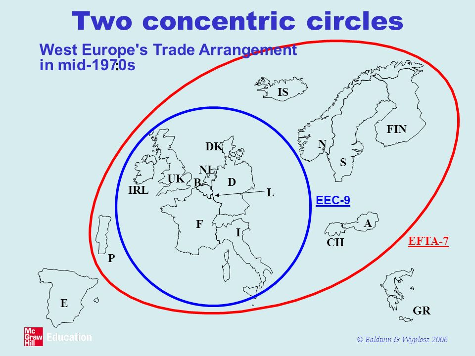 © Baldwin & Wyplosz 2006 Two concentric circles E GR West Europe's Trade Arrangement in mid-1970s : I D F B L NL IRL P UK CH A FIN N S IS DK EEC-9 EFT
