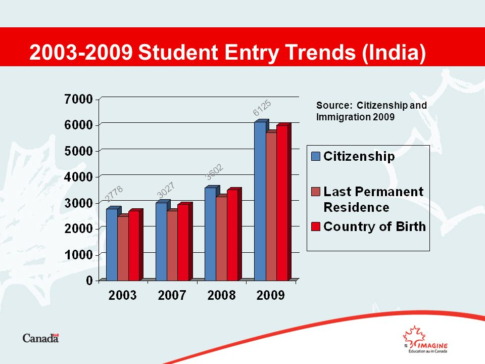 Student Entry Trends (India) Source: Citizenship and Immigration 2009