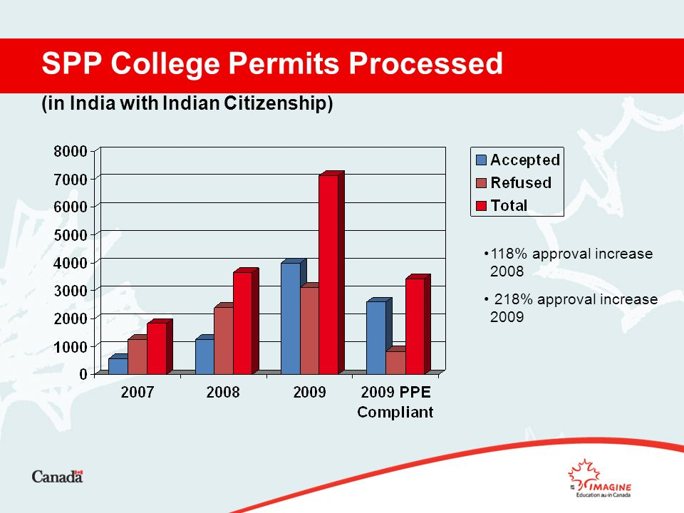 SPP College Permits Processed (in India with Indian Citizenship) 118% approval increase % approval increase 2009