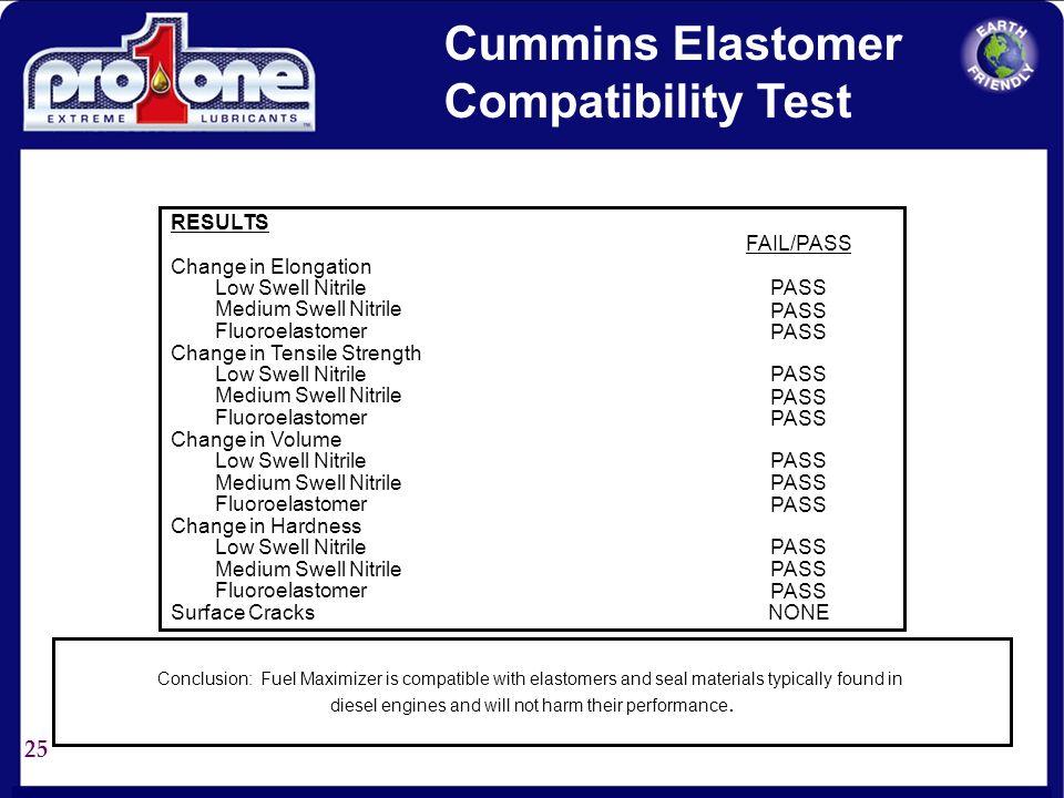 24 RESULTS Base Fuel + Fuel Maximizer @ 1:500 Base Fuel + 1% Water 20 Base Fuel Base Fuel + 1 % water + Fuel Maximizer @ 1:500 60 20 60 GPHCHANGES Non