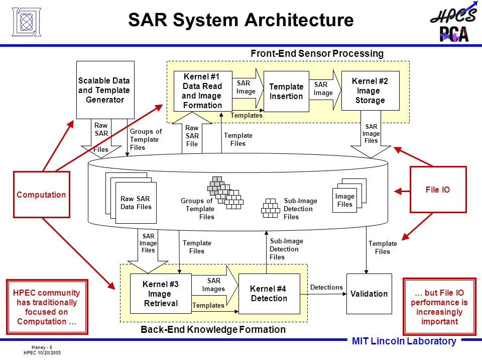 MIT Lincoln Laboratory Haney - 6 HPEC 10/20/2005 SAR Images Front-End Sensor Processing Template Files Back-End Knowledge Formation Validation Templat