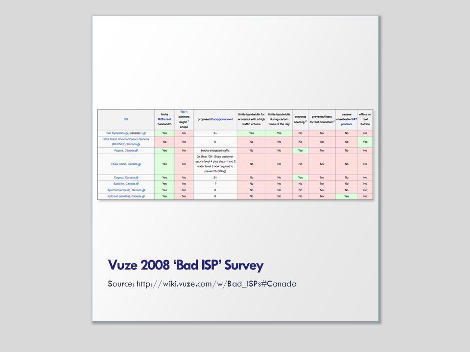 Vuze 2008 Bad ISP Survey Source: http://wiki.vuze.com/w/Bad_ISPs#Canada