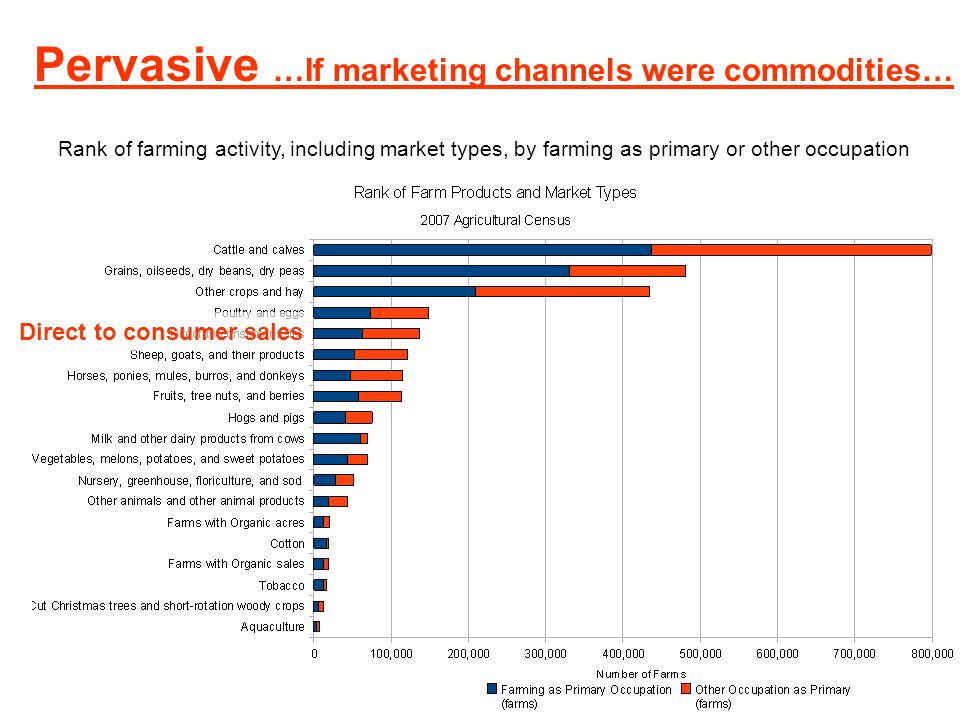 Pervasive …If marketing channels were commodities… Rank of farming activity, including market types, by farming as primary or other occupation Direct to consumer sales