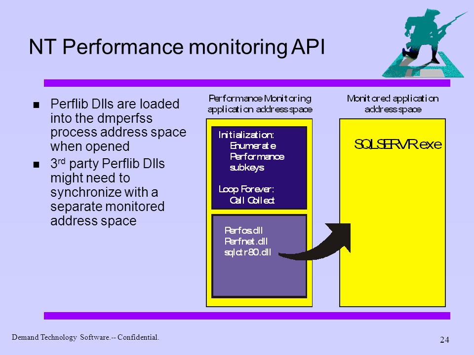 Demand Technology Software.-- Confidential. 24 NT Performance monitoring API Perflib Dlls are loaded into the dmperfss process address space when open