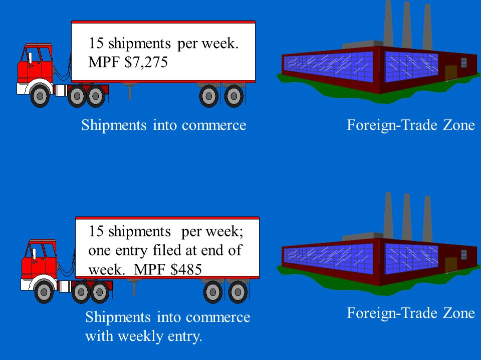 Foreign-Trade Zone Shipments into commerce with weekly entry. 15 shipments per week. MPF $7,275 15 shipments per week; one entry filed at end of week.