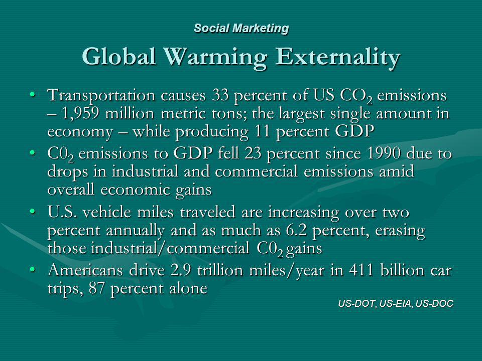 Social Marketing Global Warming Externality Transportation causes 33 percent of US CO 2 emissions – 1,959 million metric tons; the largest single amou