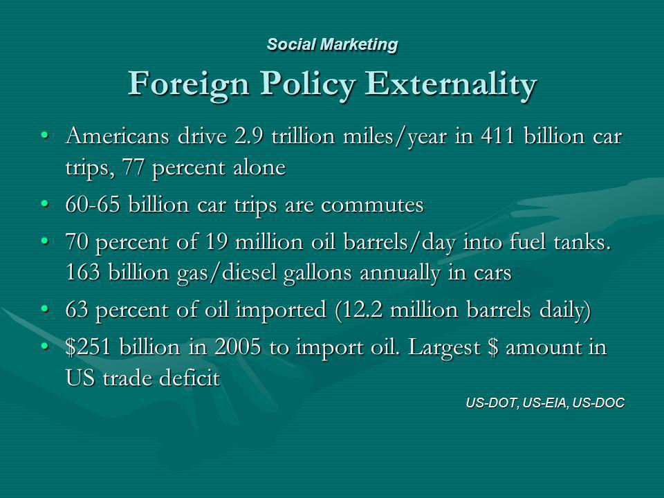 Social Marketing Foreign Policy Externality Americans drive 2.9 trillion miles/year in 411 billion car trips, 77 percent aloneAmericans drive 2.9 tril