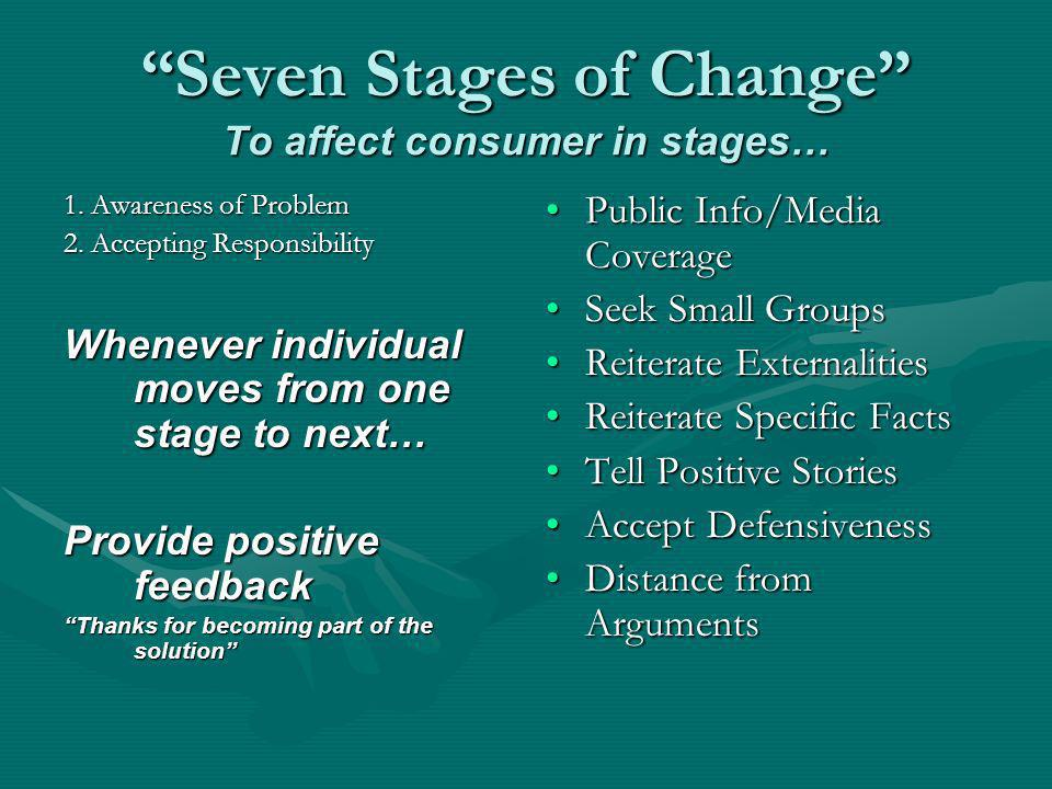 Seven Stages of Change To affect consumer in stages… 1. Awareness of Problem 2. Accepting Responsibility Whenever individual moves from one stage to n