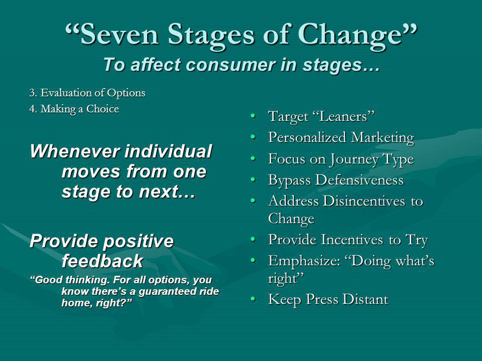 Seven Stages of Change To affect consumer in stages… 3. Evaluation of Options 4. Making a Choice Whenever individual moves from one stage to next… Pro