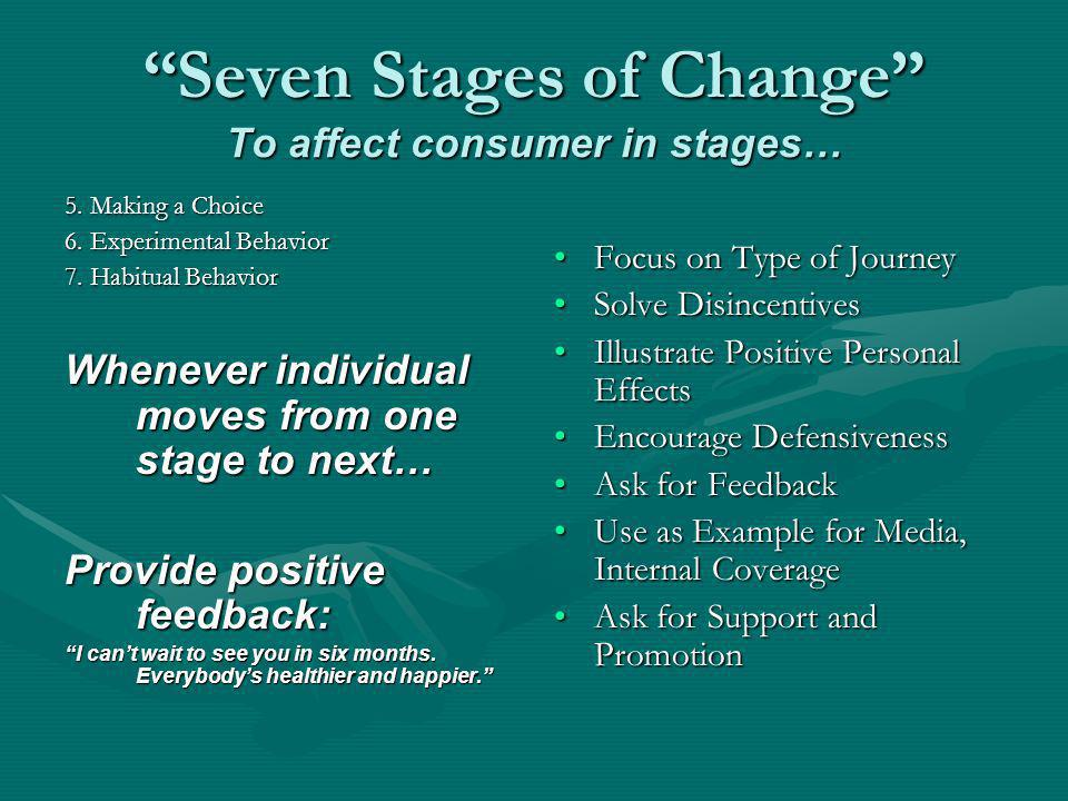 Seven Stages of Change To affect consumer in stages… 5. Making a Choice 6. Experimental Behavior 7. Habitual Behavior Whenever individual moves from o
