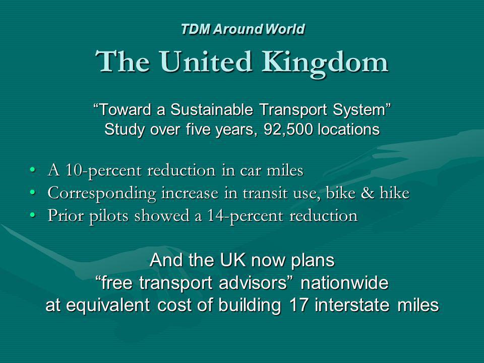 TDM Around World Western Australia For a decade, TravelSmart or individualized dialogue marketing or individualized dialogue marketing 350,000 citizens Shows a 14-percent reduction in car-miles drivenShows a 14-percent reduction in car-miles driven 27-percent increase in muscle-powered transport27-percent increase in muscle-powered transport 67:1 benefit-cost ratio – (construction projects 4:1)67:1 benefit-cost ratio – (construction projects 4:1) Little bouncebackLittle bounceback Today, opening a new commuter rail line with 90-percent approval ratings