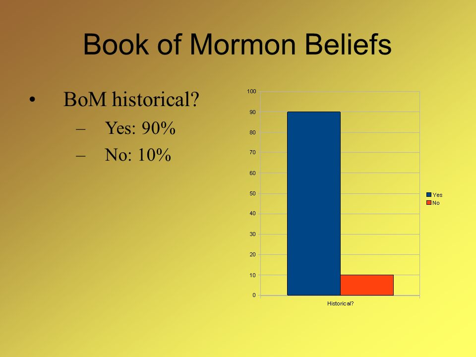 Book of Mormon Beliefs BoM historical? –Yes: 90% –No: 10%