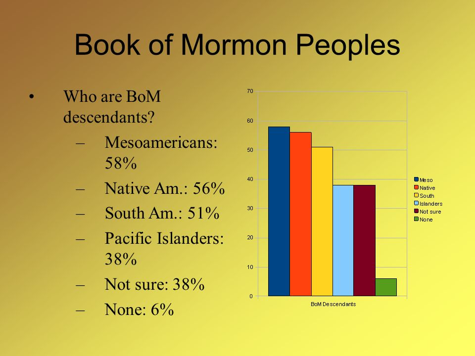 Book of Mormon Peoples Who are BoM descendants.